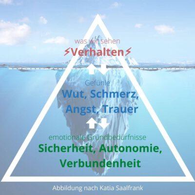 """""""Der Eisberg"""
